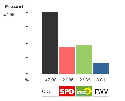 Quelle: Stadt Wiesloch